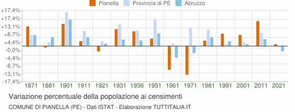 Grafico variazione percentuale della popolazione Comune di Pianella (PE)