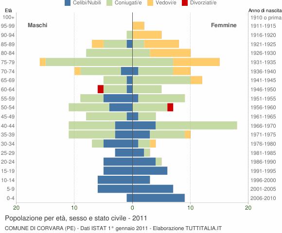 Grafico Popolazione per età, sesso e stato civile Comune di Corvara (PE)