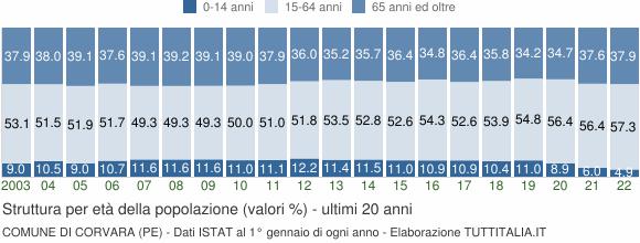 Grafico struttura della popolazione Comune di Corvara (PE)