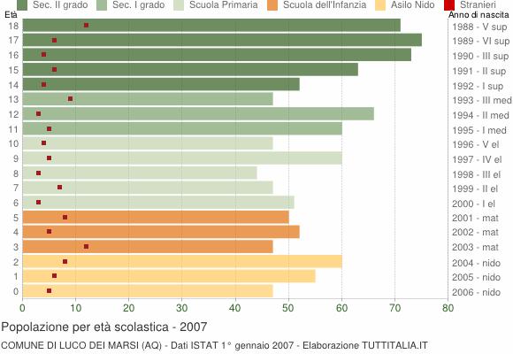 Grafico Popolazione in età scolastica - Luco dei Marsi 2007