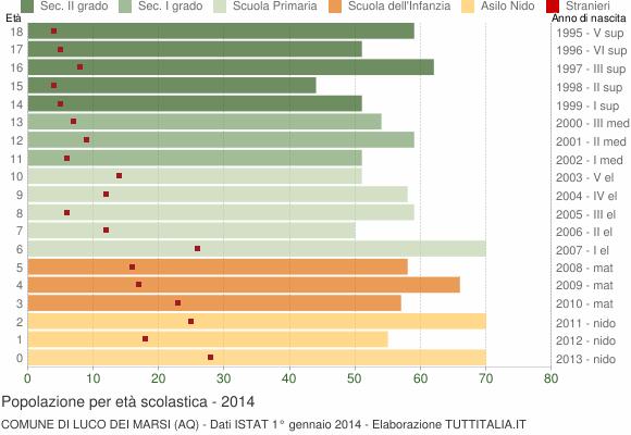 Grafico Popolazione in età scolastica - Luco dei Marsi 2014