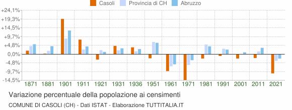 Grafico variazione percentuale della popolazione Comune di Casoli (CH)