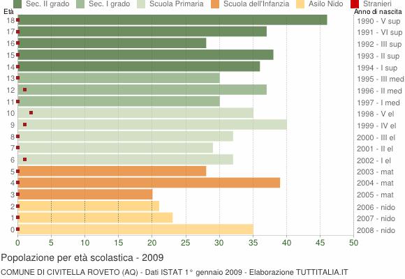 Grafico Popolazione in età scolastica - Civitella Roveto 2009