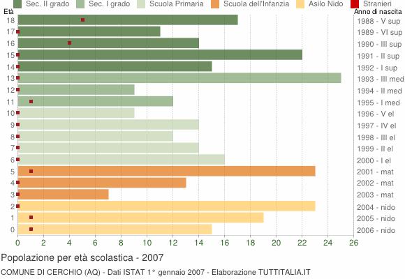 Grafico Popolazione in età scolastica - Cerchio 2007