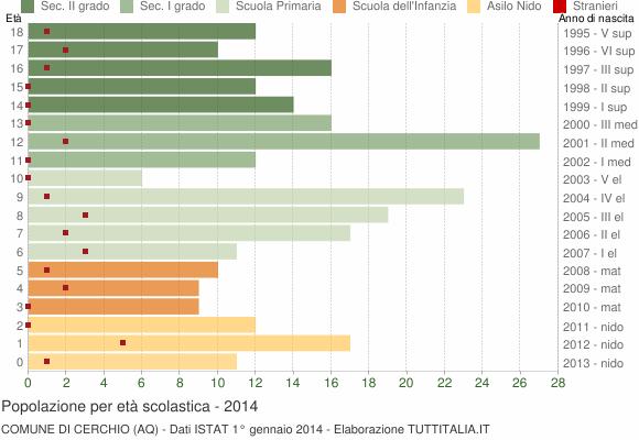 Grafico Popolazione in età scolastica - Cerchio 2014