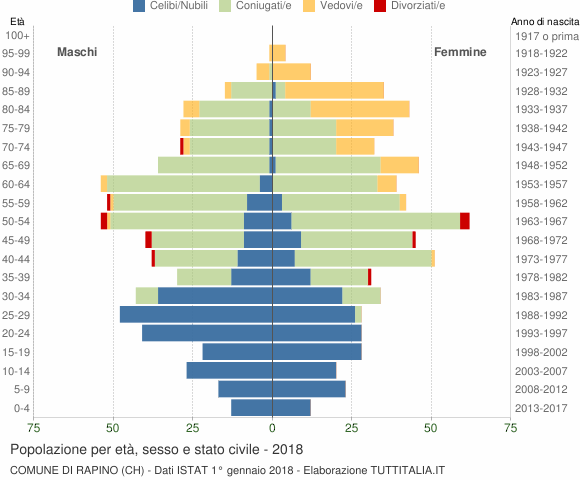 Grafico Popolazione per età, sesso e stato civile Comune di Rapino (CH)