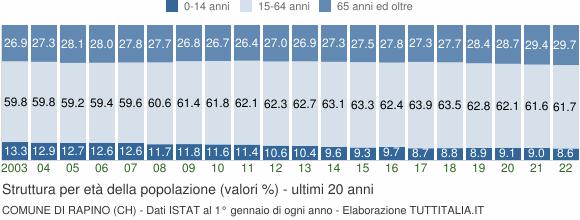 Grafico struttura della popolazione Comune di Rapino (CH)