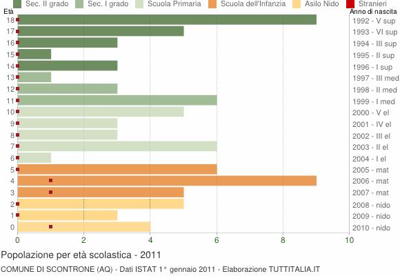 Grafico Popolazione in età scolastica - Scontrone 2011