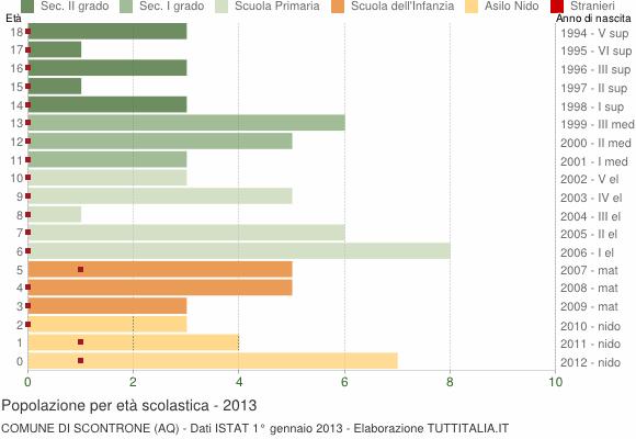 Grafico Popolazione in età scolastica - Scontrone 2013