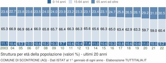 Grafico struttura della popolazione Comune di Scontrone (AQ)