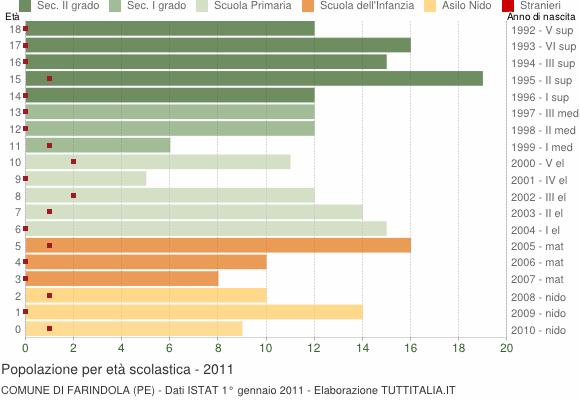 Grafico Popolazione in età scolastica - Farindola 2011