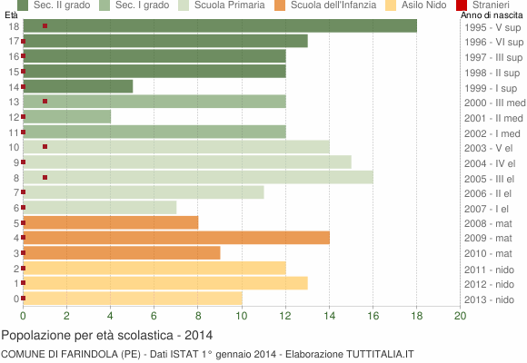 Grafico Popolazione in età scolastica - Farindola 2014