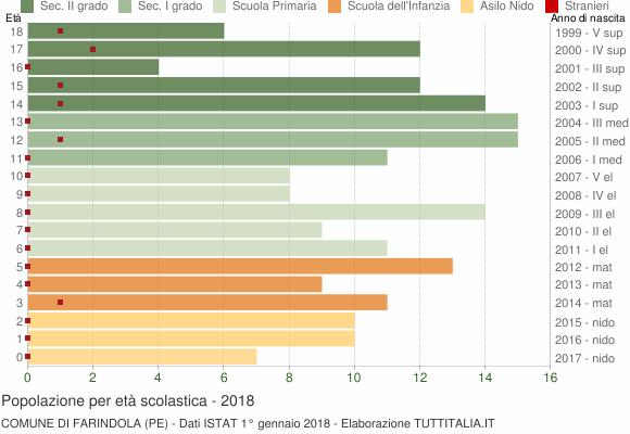 Grafico Popolazione in età scolastica - Farindola 2018