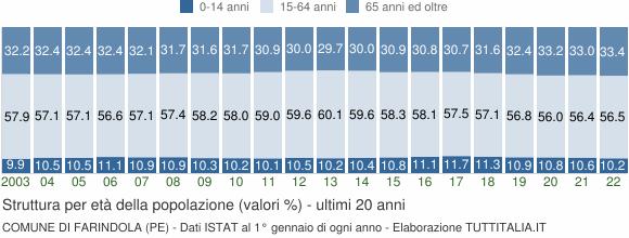 Grafico struttura della popolazione Comune di Farindola (PE)