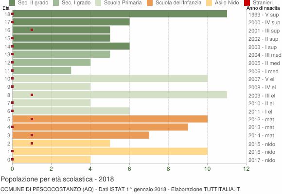 Grafico Popolazione in età scolastica - Pescocostanzo 2018