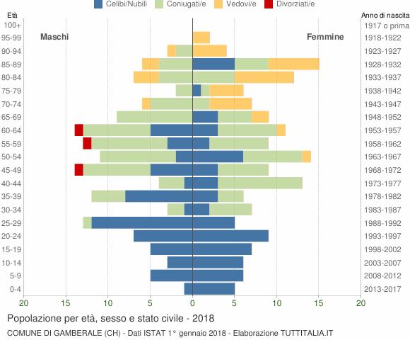 Grafico Popolazione per età, sesso e stato civile Comune di Gamberale (CH)