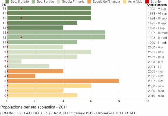 Grafico Popolazione in età scolastica - Villa Celiera 2011