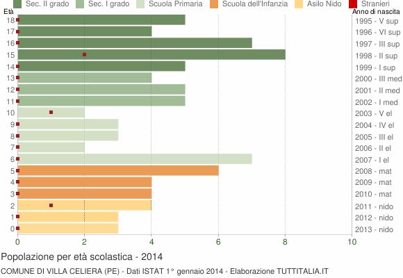 Grafico Popolazione in età scolastica - Villa Celiera 2014