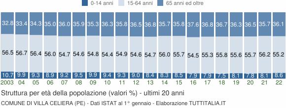 Grafico struttura della popolazione Comune di Villa Celiera (PE)
