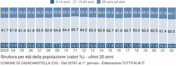 Grafico struttura della popolazione Comune di Casacanditella (CH)