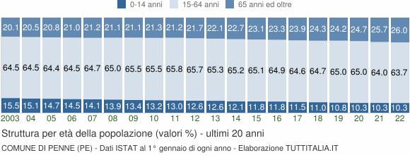 Grafico struttura della popolazione Comune di Penne (PE)