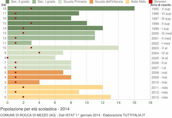 Grafico Popolazione in età scolastica - Rocca di Mezzo 2014