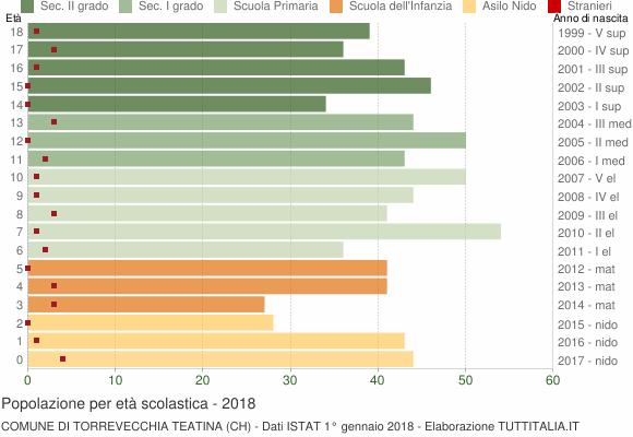 Grafico Popolazione in età scolastica - Torrevecchia Teatina 2018