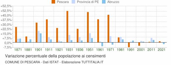 Su Censimento Popolazione 2011Grafici Istat Dati Pescara1861 EYW9eIDH2