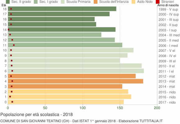 Grafico Popolazione in età scolastica - San Giovanni Teatino 2018