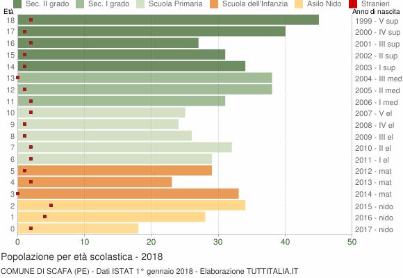 Grafico Popolazione in età scolastica - Scafa 2018