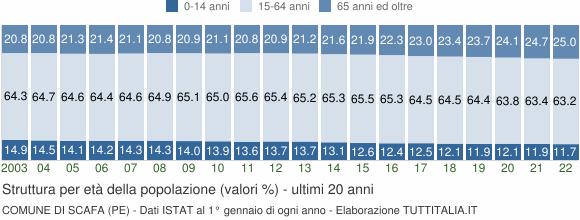 Grafico struttura della popolazione Comune di Scafa (PE)