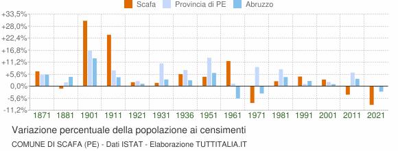 Grafico variazione percentuale della popolazione Comune di Scafa (PE)