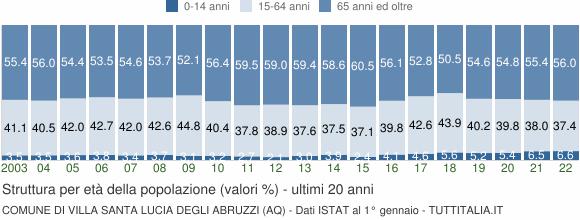 Grafico struttura della popolazione Comune di Villa Santa Lucia degli Abruzzi (AQ)