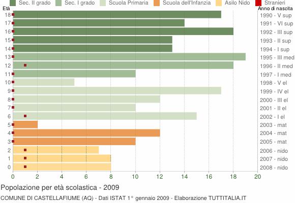 Grafico Popolazione in età scolastica - Castellafiume 2009