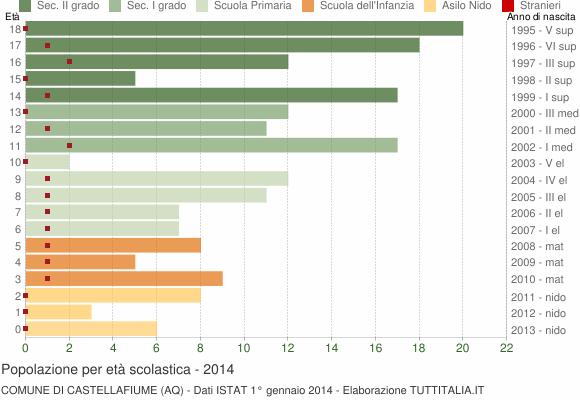 Grafico Popolazione in età scolastica - Castellafiume 2014