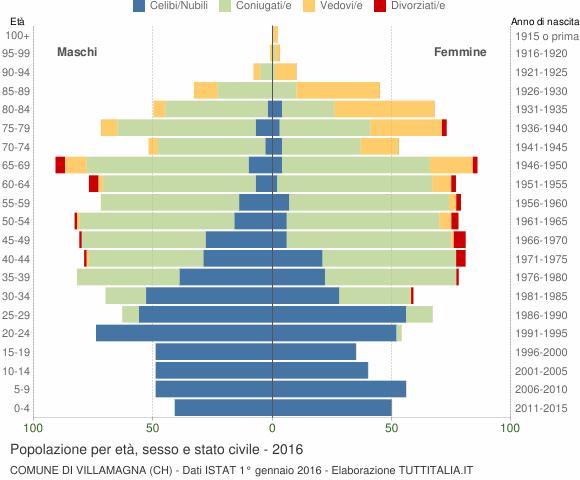 Grafico Popolazione per età, sesso e stato civile Comune di Villamagna (CH)
