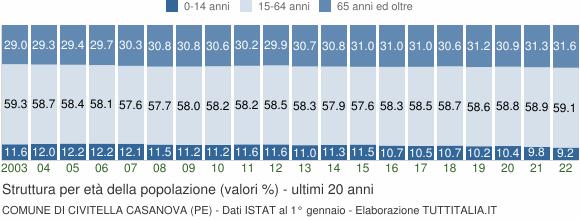 Grafico struttura della popolazione Comune di Civitella Casanova (PE)