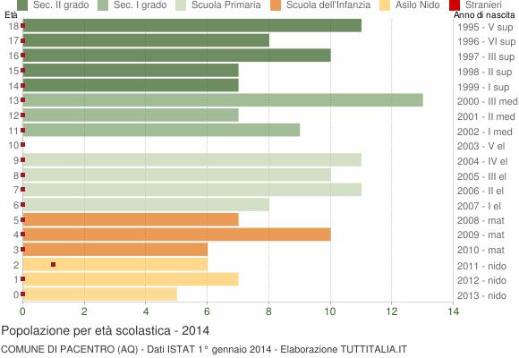 Grafico Popolazione in età scolastica - Pacentro 2014