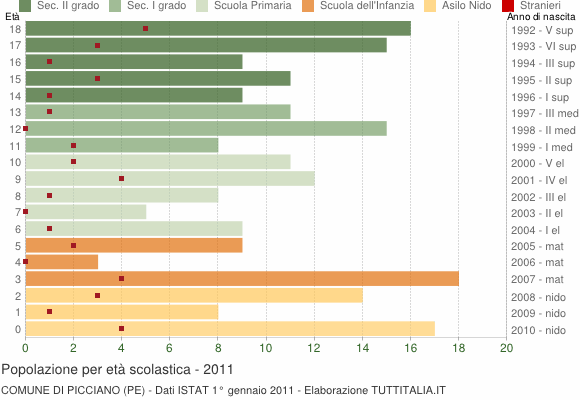 Grafico Popolazione in età scolastica - Picciano 2011