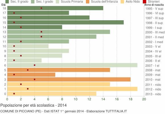 Grafico Popolazione in età scolastica - Picciano 2014