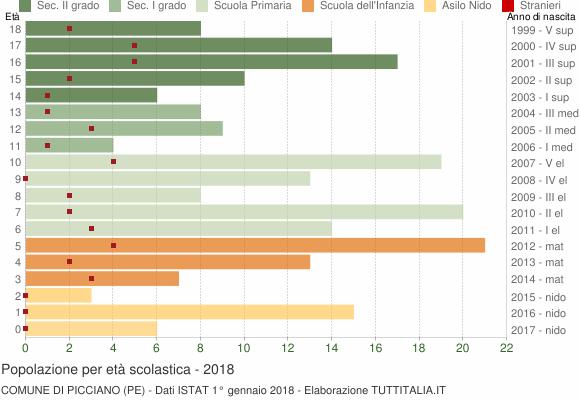 Grafico Popolazione in età scolastica - Picciano 2018