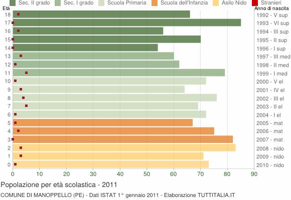 Grafico Popolazione in età scolastica - Manoppello 2011
