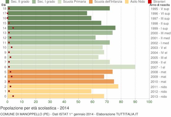 Grafico Popolazione in età scolastica - Manoppello 2014