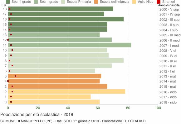 Grafico Popolazione in età scolastica - Manoppello 2019