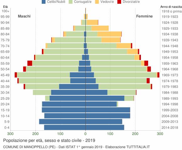 Grafico Popolazione per età, sesso e stato civile Comune di Manoppello (PE)