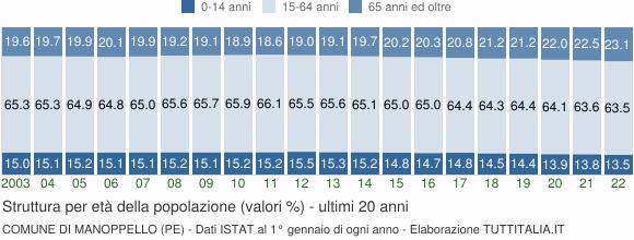 Grafico struttura della popolazione Comune di Manoppello (PE)