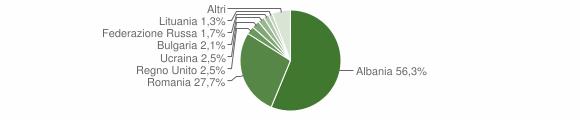 Grafico cittadinanza stranieri - Ripa Teatina 2018