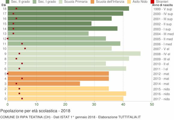 Grafico Popolazione in età scolastica - Ripa Teatina 2018