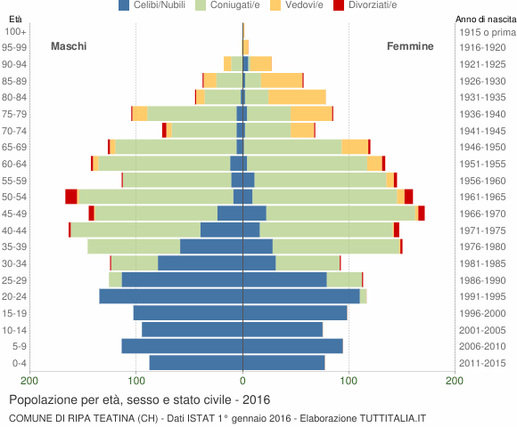 Grafico Popolazione per età, sesso e stato civile Comune di Ripa Teatina (CH)
