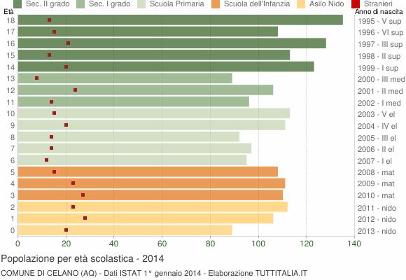 Grafico Popolazione in età scolastica - Celano 2014
